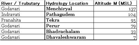 CWC Hydrology Stations on Godavari Pranahita and Indravati