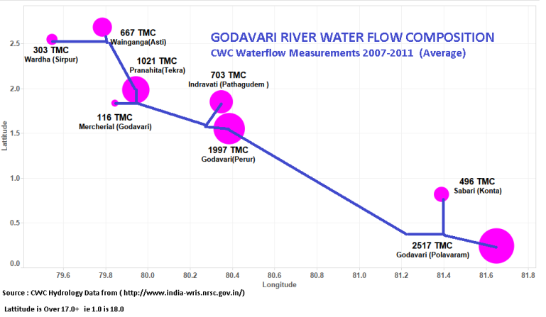 Godavari River Water Composition