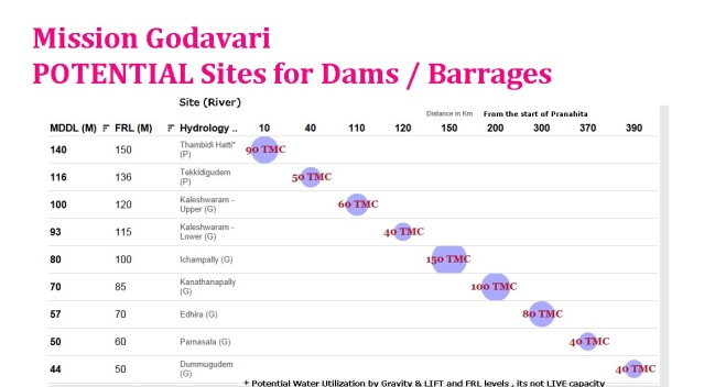 Mission Godavari - Potential Dam Sites